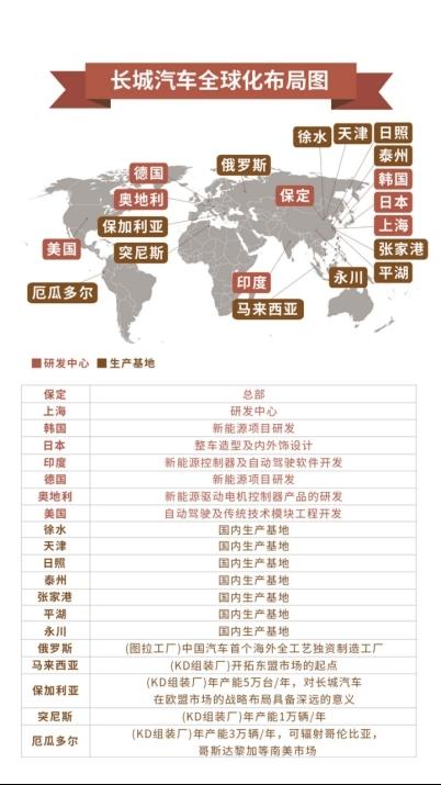 【新闻通稿】开辟全球战略新航道 长城汽车国际二手车业务扬帆出海1585