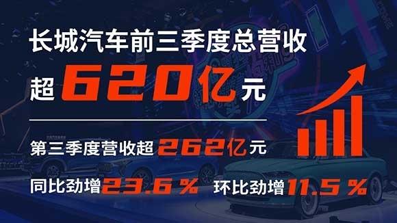 长城汽车2020第三季度业绩表现